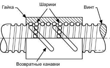 Шарико винтовые передачи швп