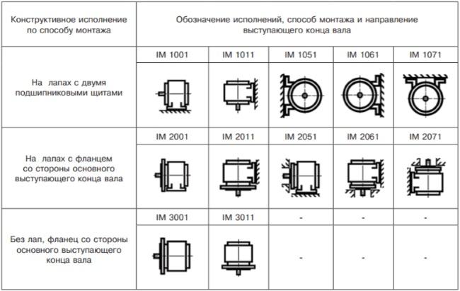 Варианты монтажного исполнения электродвигателя