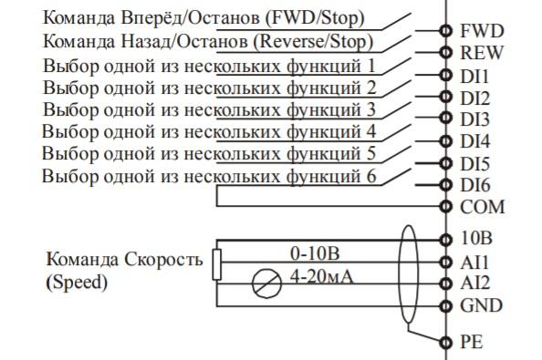 Дискретные и аналоговые входы ПЧ